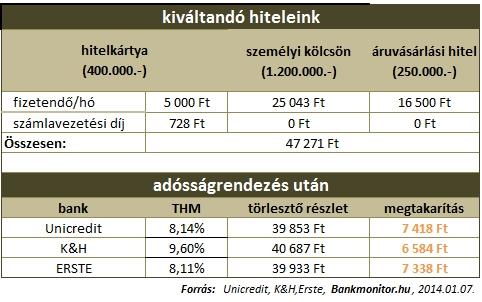 adósságrendezés_tábla_20140108
